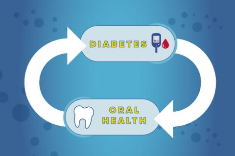 FDI_oral health and diabetes